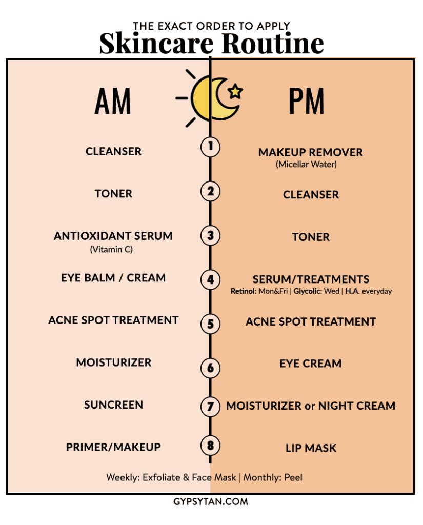 Skincare routine infographic
